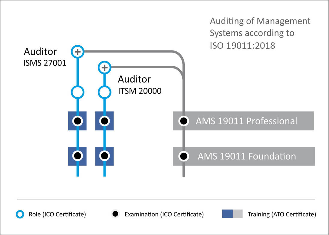 Auditor in Management Systems according to ISO 19011
