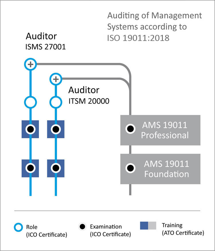 ICO - Certification of Persons AMS 19011 Auditor