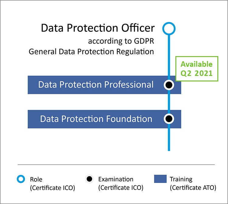 Data Protection Officer according to GDPR General Data Protection Regulation