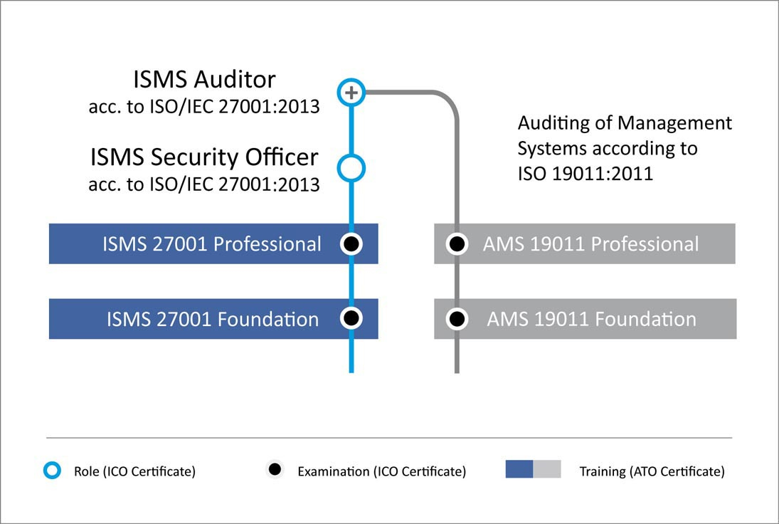 Auditor & Security Officer in Information Security Management according to ISO 27001:2013