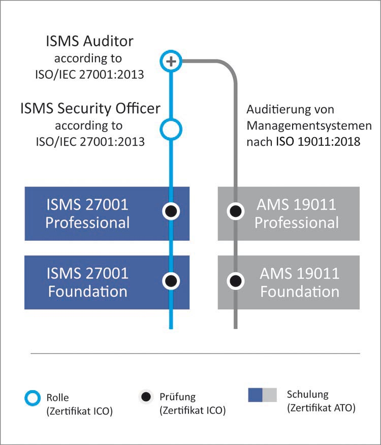 Auditor & Security Officer im Information Security Management nach ISO 27001:2013