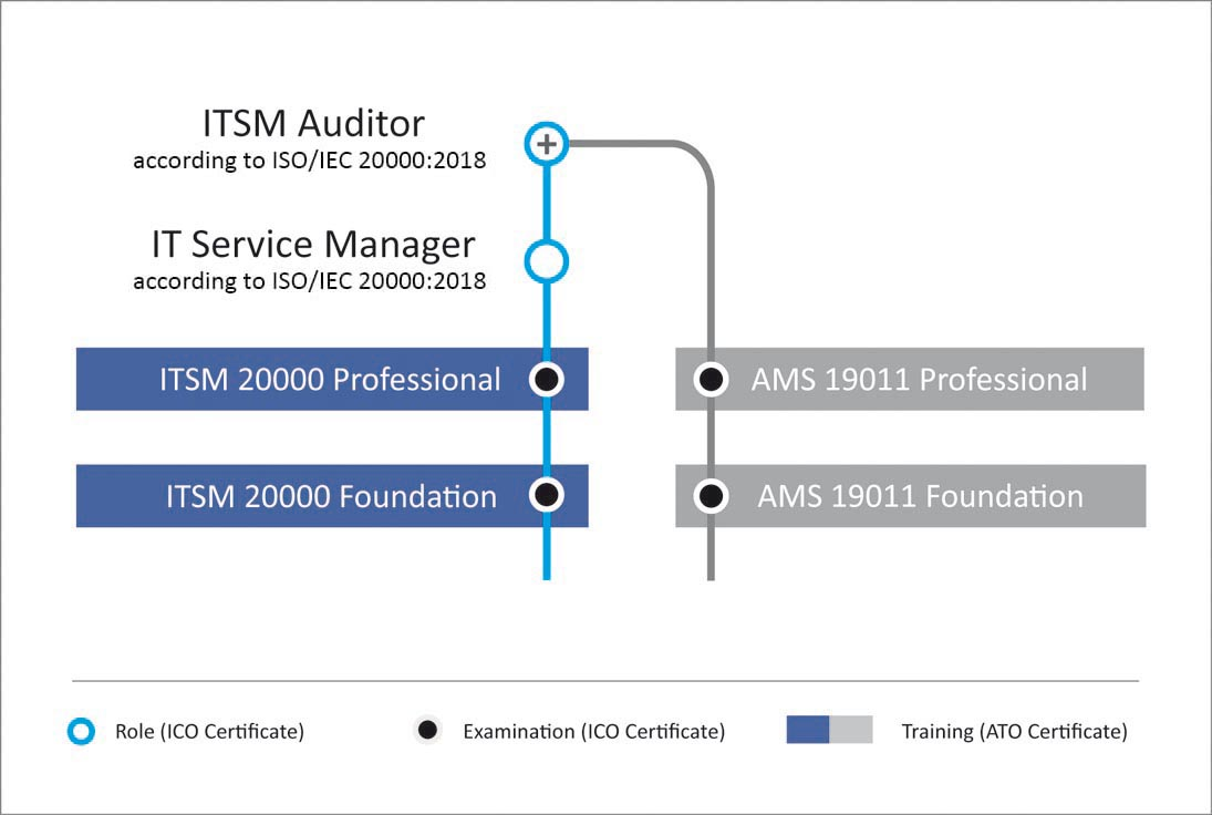 Auditor & Service Manager in IT Service Management according to ISO 20000:2011
