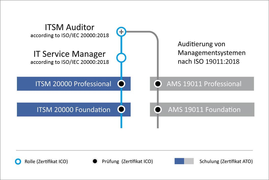 Auditor & Service Manager im Information Security Management nach ISO 20000:2011