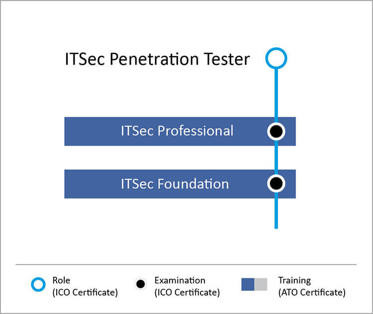 Ways to qualify as an ICO ITSec pentester & forensic investigator