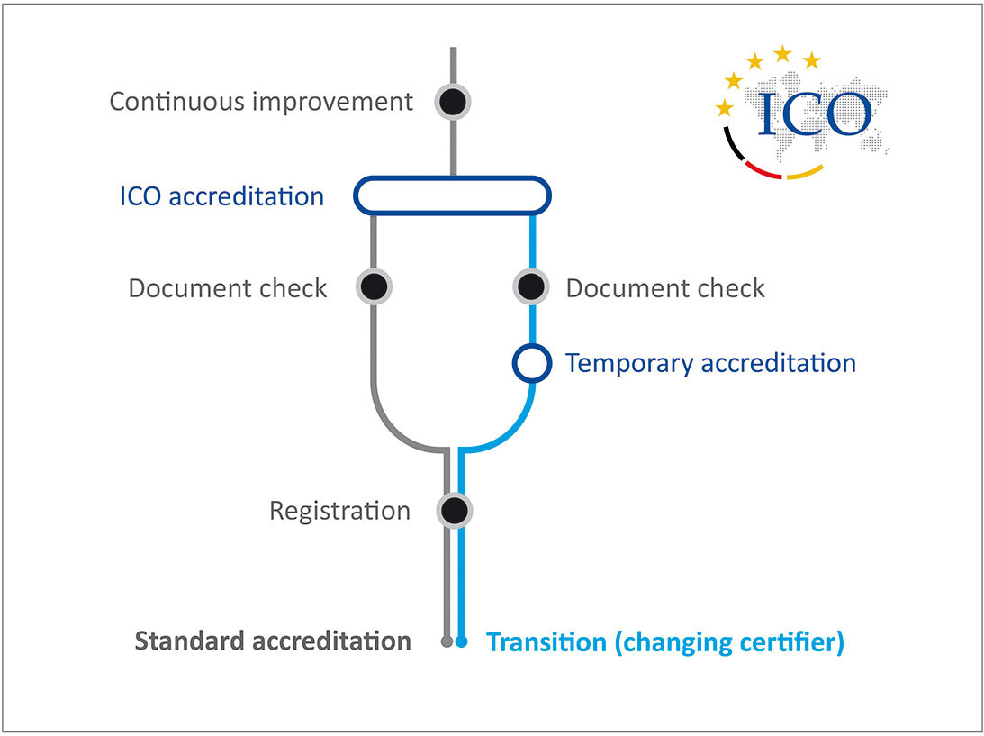 ICO accreditation  process for training organisations