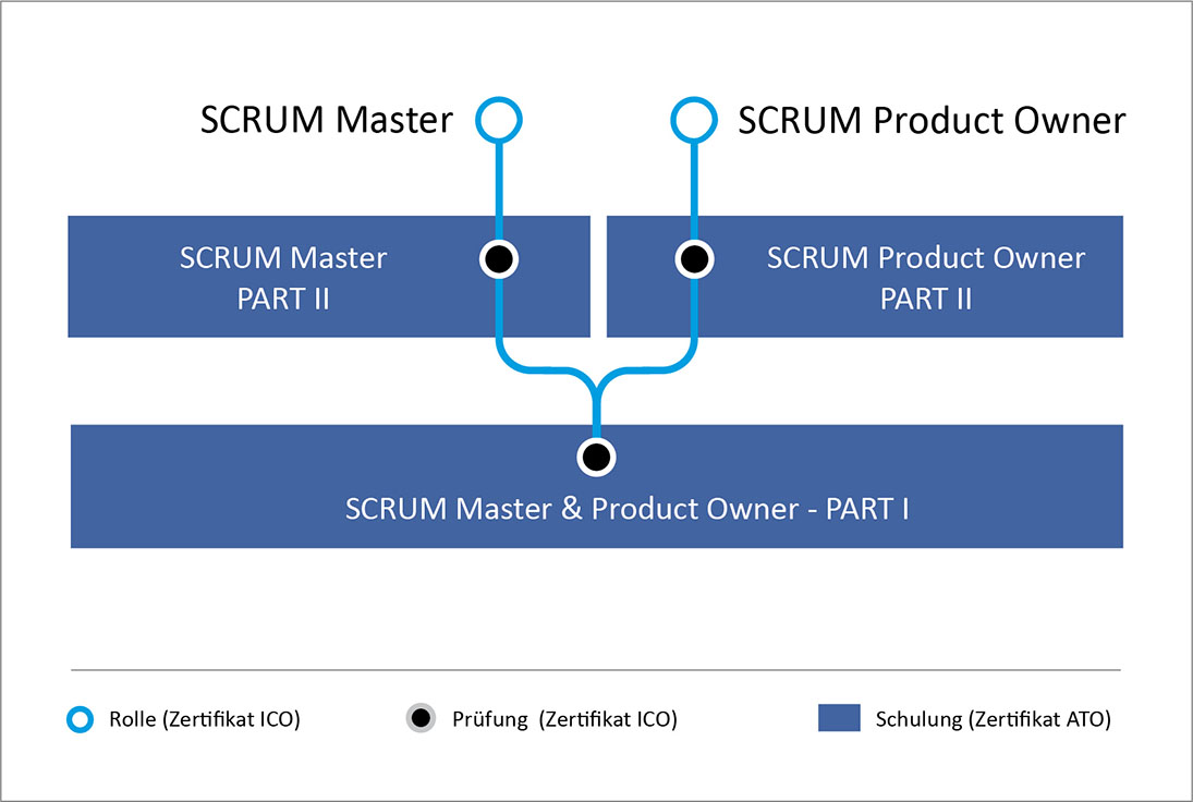 SCRUM Master & Product Owner in agile Project Management